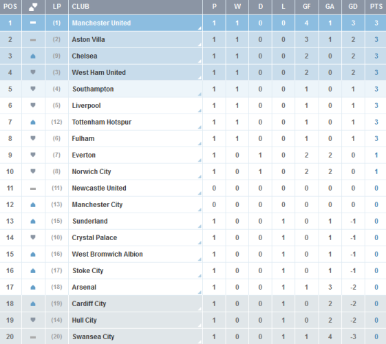 Premier-League-Clasificacion-Jornada-1