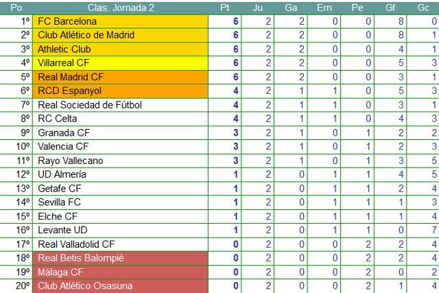 Clasificación Jornada 2 Liga BBVA