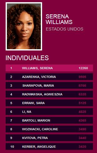 Ranking-WTA