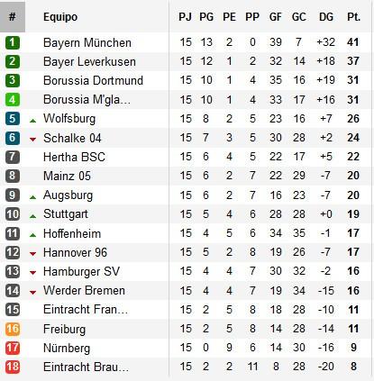 Clasificación Jornada 15 Bundesliga