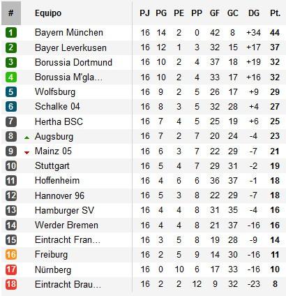 Clasificación Bundesliga Jornada 16