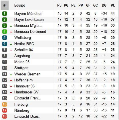 Clasificación Jornada 17 Bundesliga