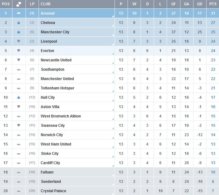 Clasificacion-Premier-League-Jornada-13