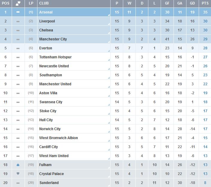 Clasificacion-Premier-League-Jornada-15
