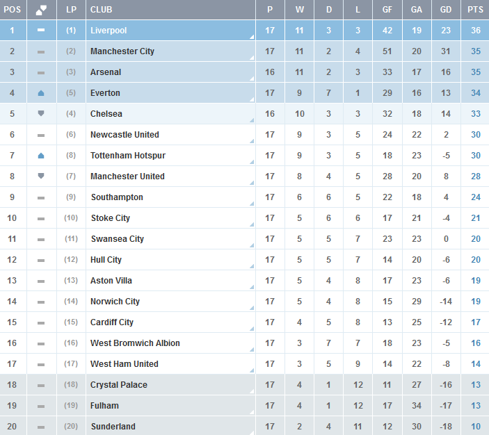 Clasificacion-Premier-League-Jornada-17