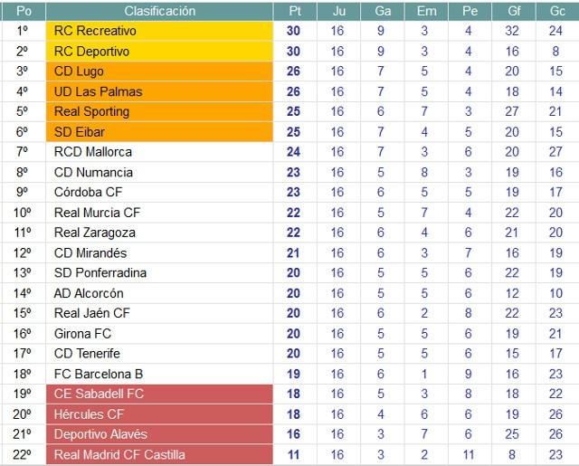 Clasificación Segunda División Jornada 16