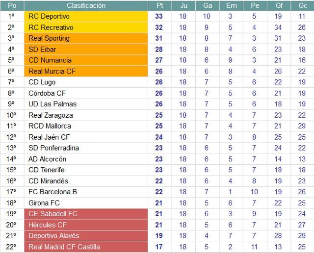 Clasificación Segunda División Jornada 18
