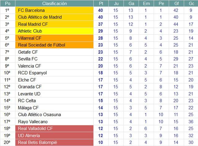 Clasificación Primera División Jornada 15
