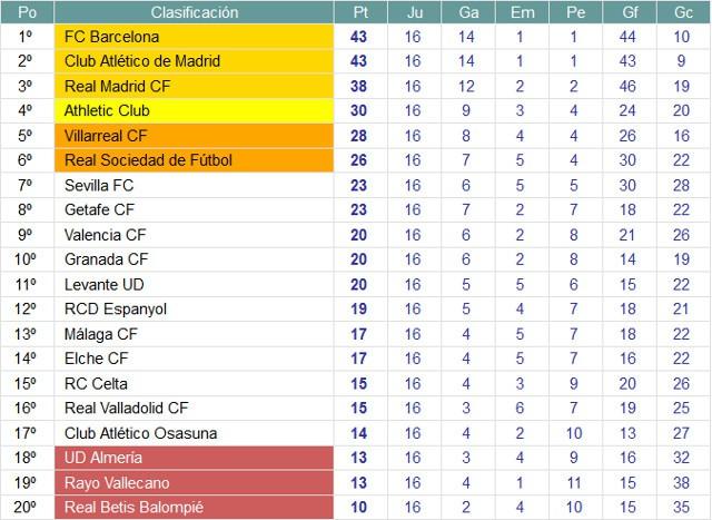 Clasificación Liga BBVA Jornada 16
