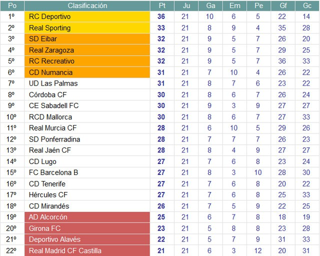 Clasificación Segunda División Jornada 21