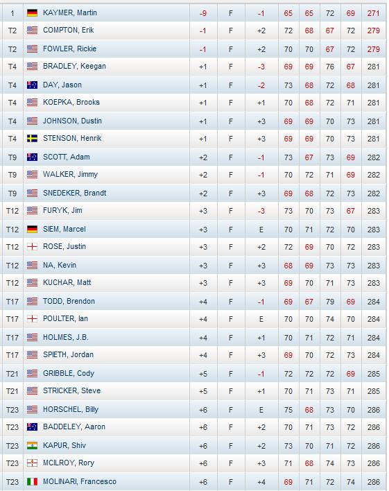 Clasificacion-Final-Us-Open-Golf-2014