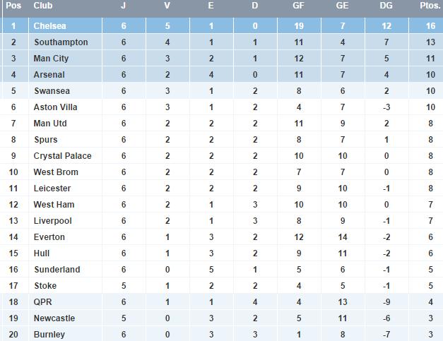 Premier League - Clasificacion Jornada 6