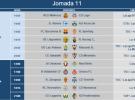 Liga Española 2014-2015 2ª División: horarios y retransmisiones de la Jornada 11