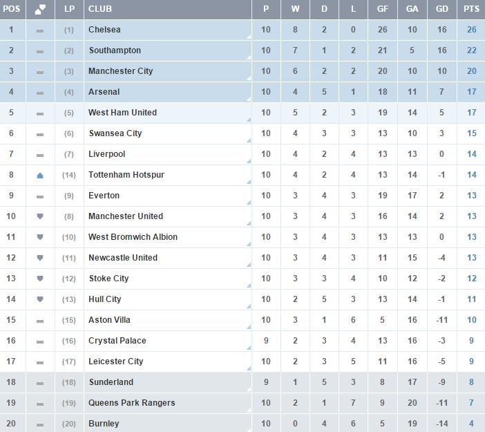 Clasificacion Premier League - Jornada 10