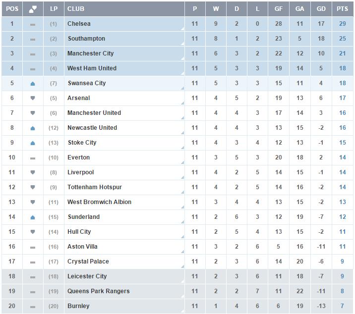 Clasificacion Premier League - Jornada 11