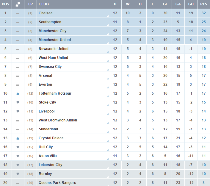 Clasificacion Premier League - Jornada 12