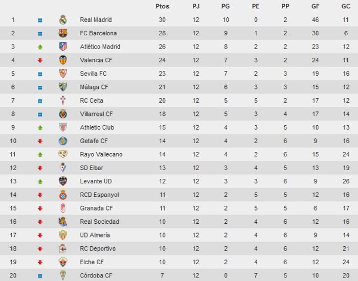 Clasificación Primera División Jornada 12