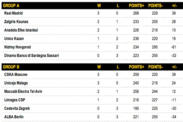 Grupos A y B Euroliga 2014