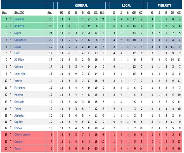 Clasificación Serie A jornada 11