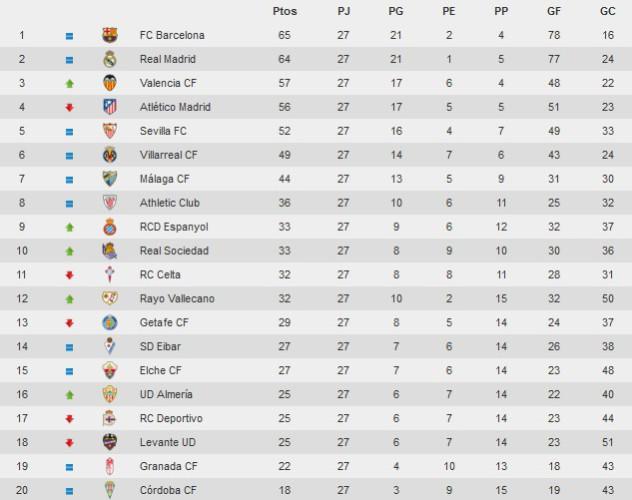 Clasificación Jornada 27 Primera División