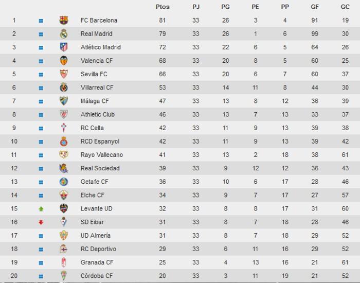 Clasificación Primera División Jornada 33