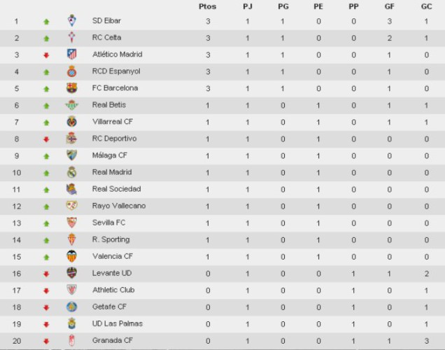 Clasificación Jornada 1 Primera División
