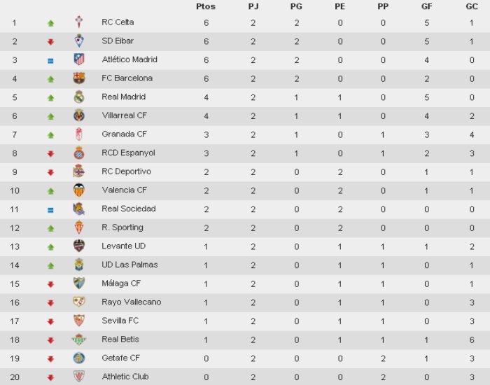 Clasificación Primera División Jornada 2
