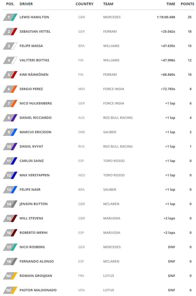 GP de Italia - Clasificacion carrera