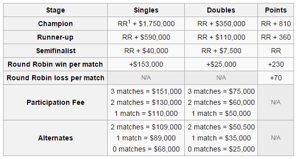 Finales WTA - Premios