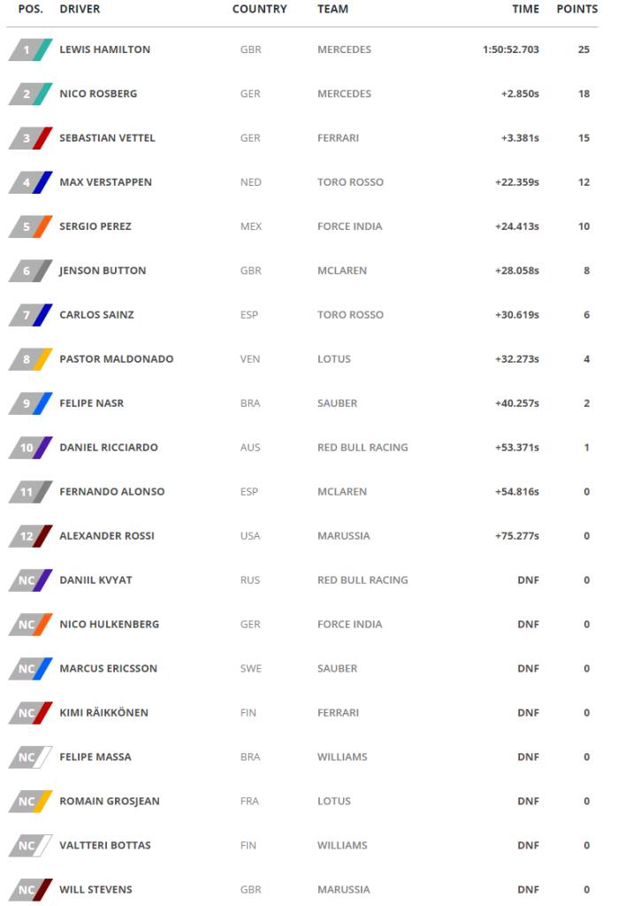 GP de Estados Unidos - Calificación final