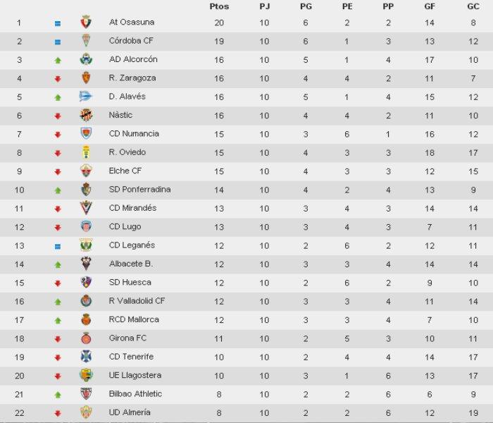 Clasificación Jornada 9 Segunda División