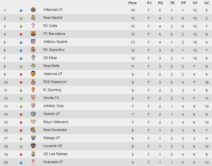 Clasificación Jornada 7 Liga Española Primera División