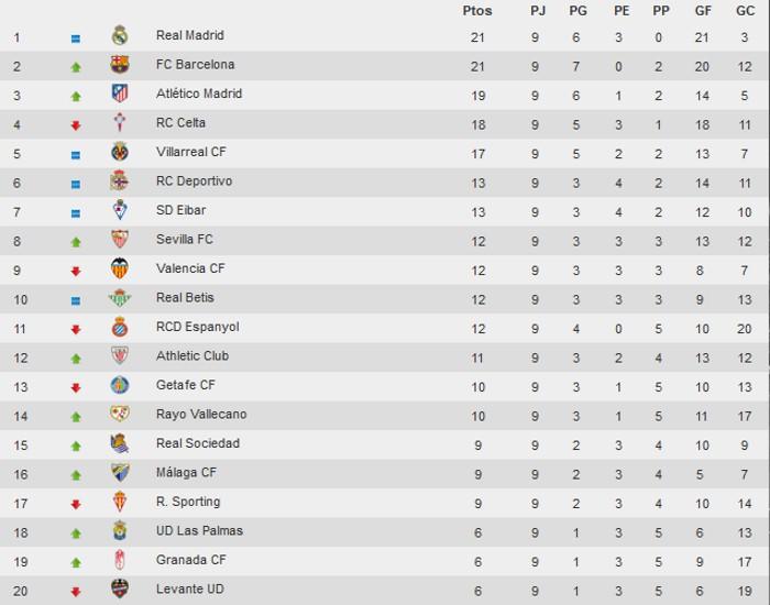 Clasificación Primera División Jornada 9