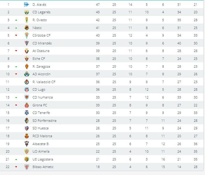 Clasificación Segunda División Jornada 25