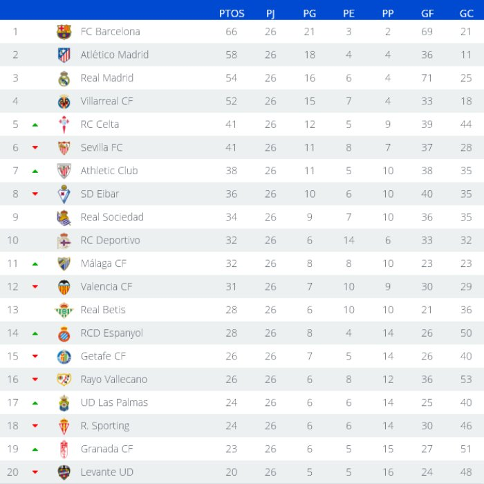 Clasificación Primera División Jornada 26