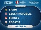 Eurocopa 2016: calendario del Grupo D