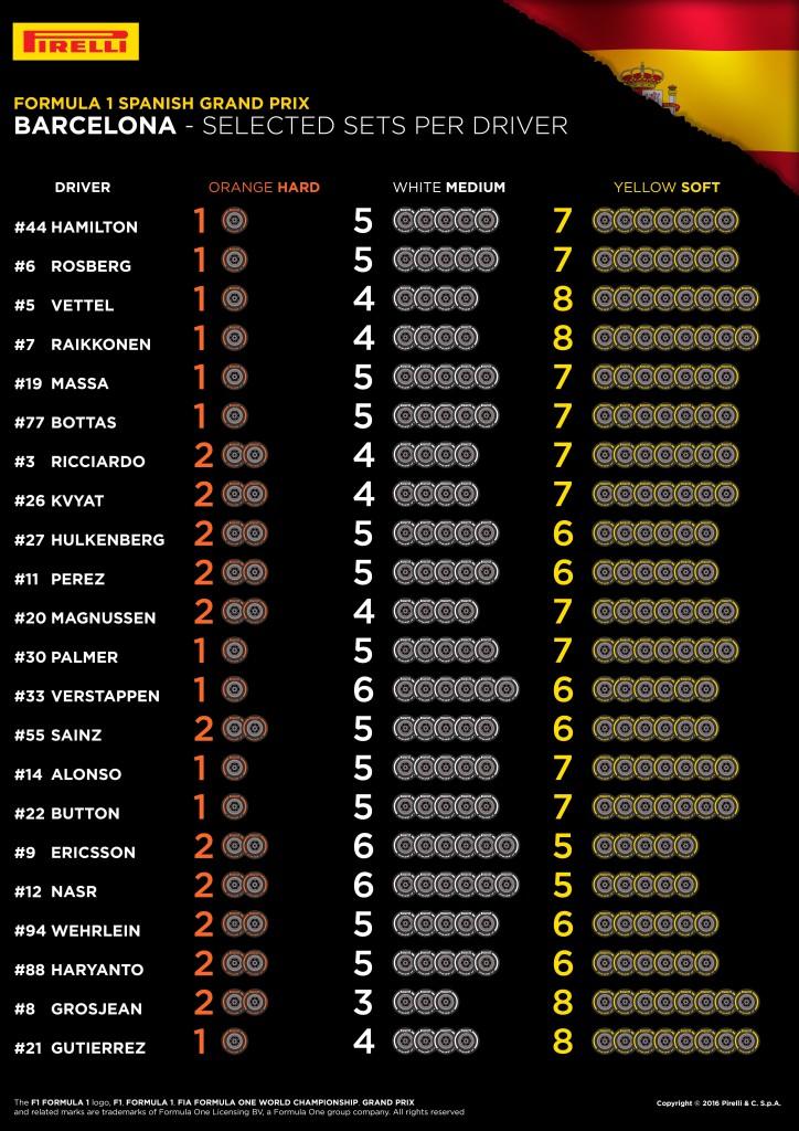 Pirelli - GP España - Neumaticos