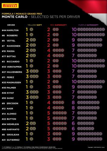 Pirelli - GP Monaco 2016