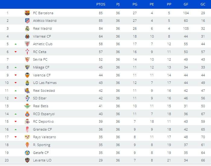 Clasificación Jornada 36 Primera División