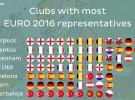 Eurocopa 2016: Liverpool y Juve, los equipos más representados en la Eurocopa