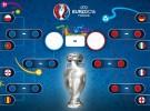 Eurocopa 2016: cuadro de octavos de final, con los horarios y previa de los partidos