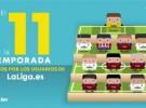 Liga Española 2015-2016 1ª División: el once ideal según votación popular