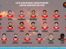 Españoles en Río 2016: la lista provisional de Scariolo para la selección de baloncesto