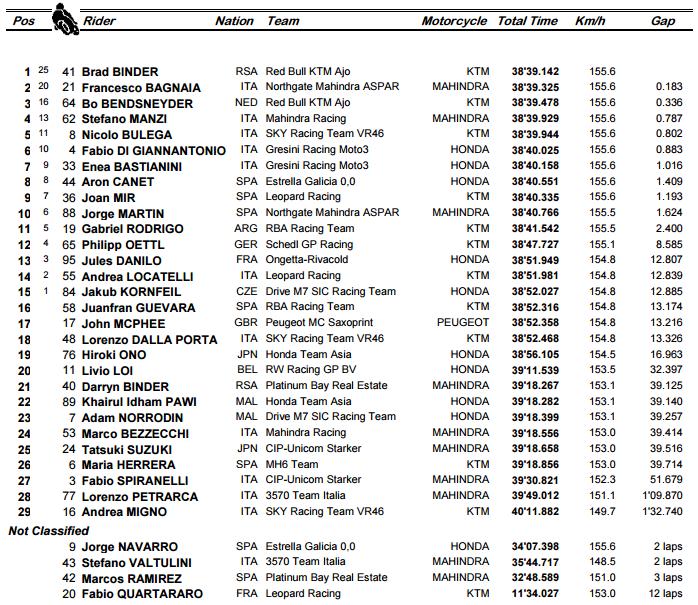 Moto3 Silverstone