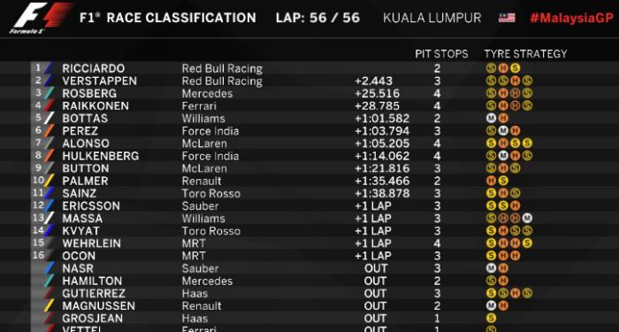 GP de Malasia - Clasificacion final