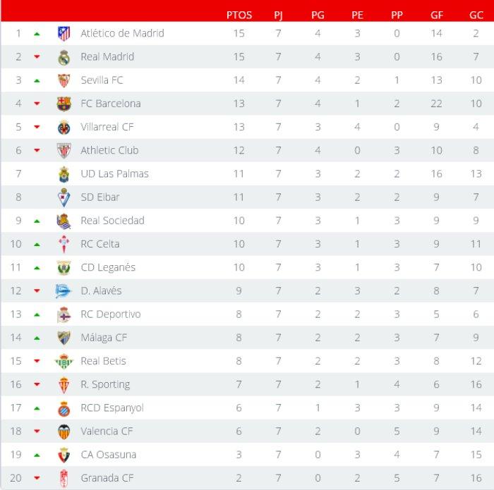 Clasificación Primera División Jornada 7