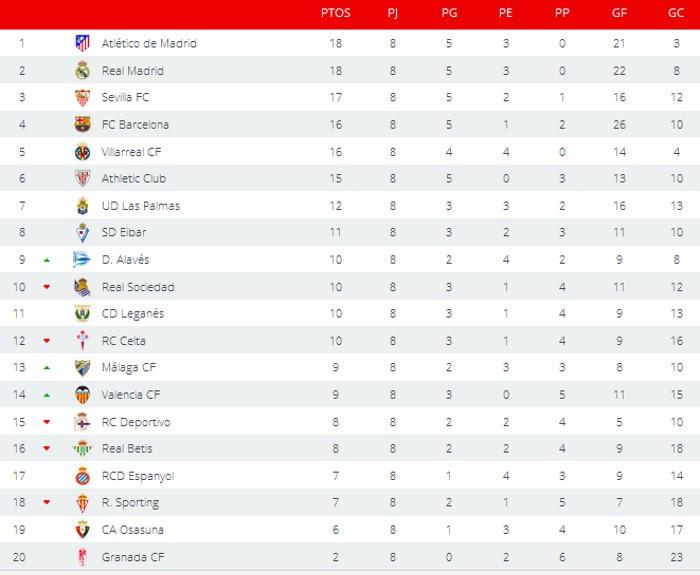 Clasificación Primera División Jornada 8