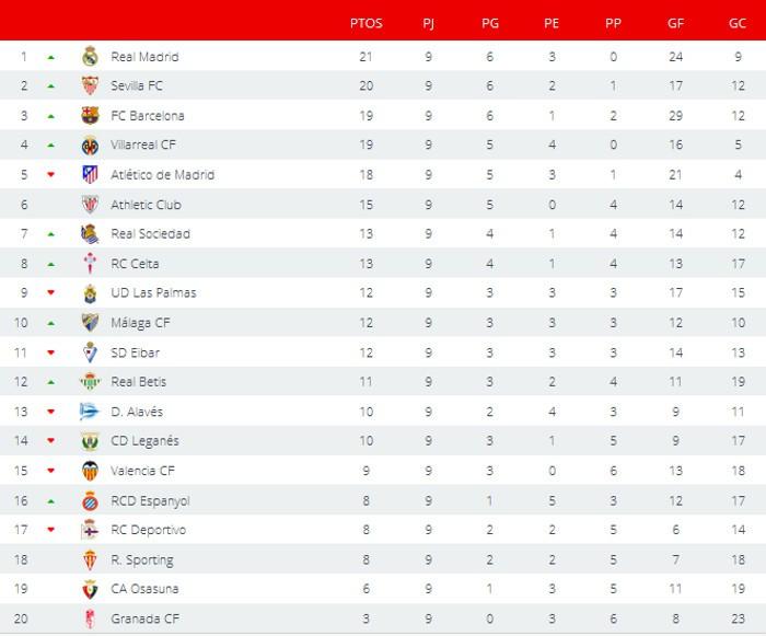 Clasificación Jornada 9 Primera División