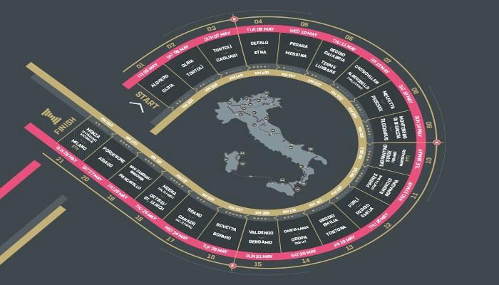 El Giro de Italia ya ha presentado su recorrido para 2017