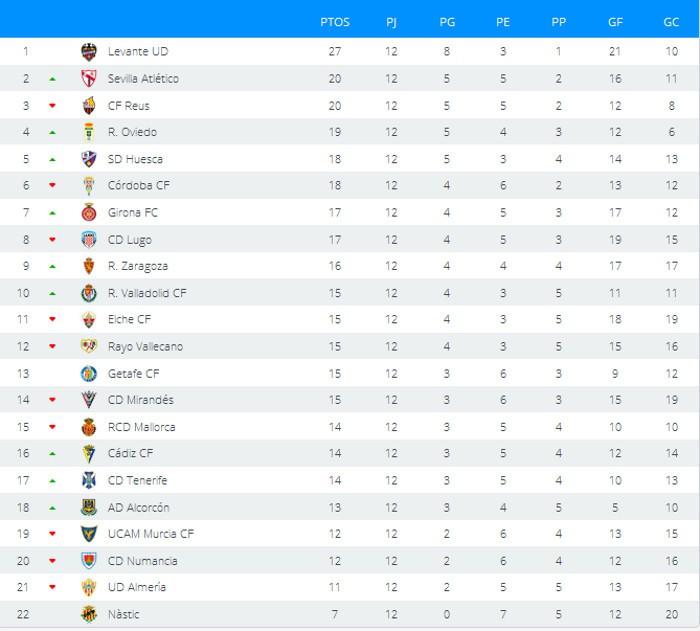 Clasificación Jornada 12 Segunda División